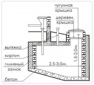 устройство канализации типа септика